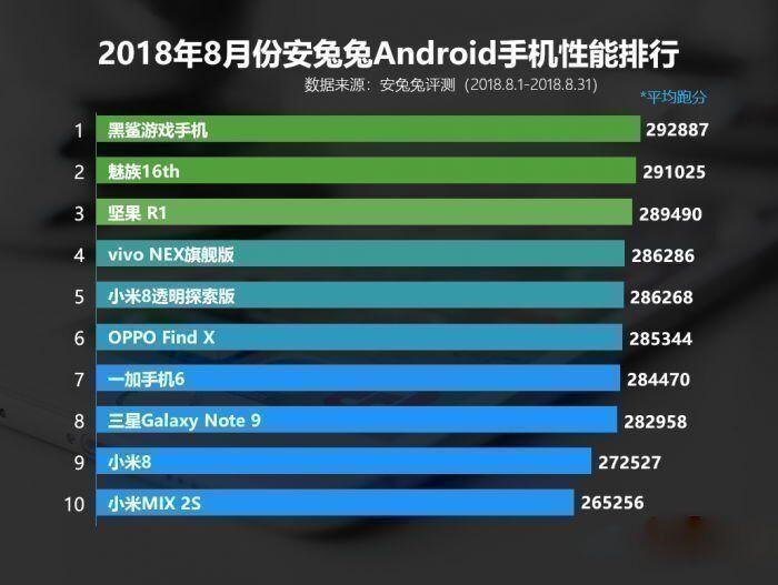 Список мощных смартфонов за август 2018