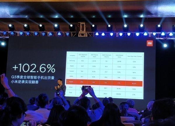 Рост продаж смартфонов Сяоми превысил 102%